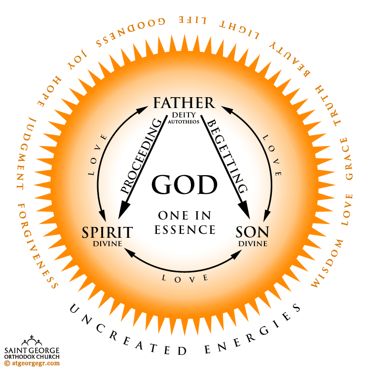 diagram of the trinity